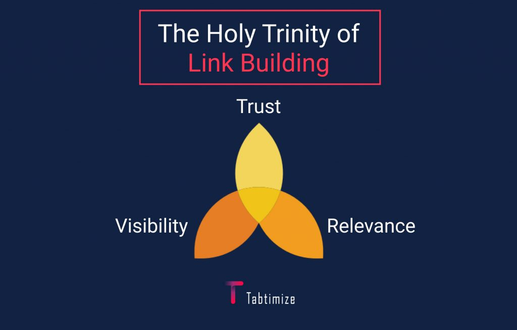 The trinity of link building