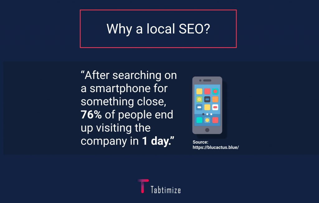After searching on a smartphone for something close, 76% of people end up visiting the company in 1 day