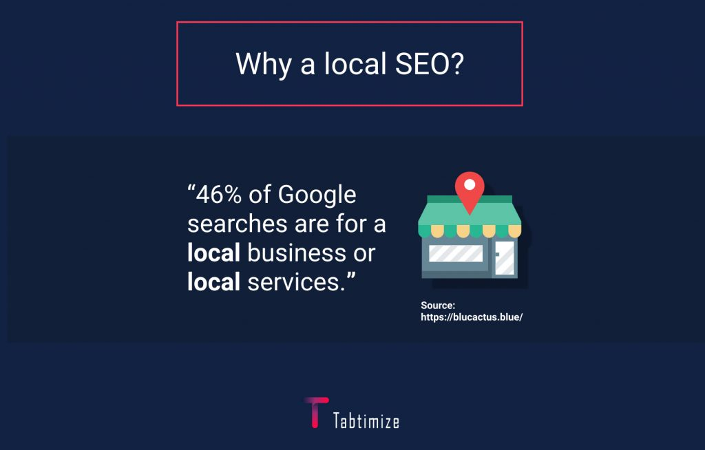 46% of all Google searches are for a local business or local services
