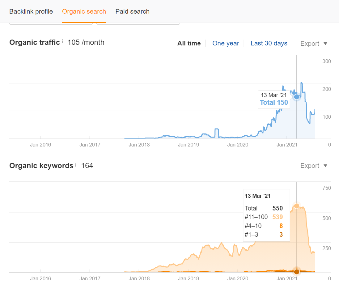 Screenshot of organic search ahrefs data on Neil Patels blog post on bringing old blog posts back to life. from march 2021