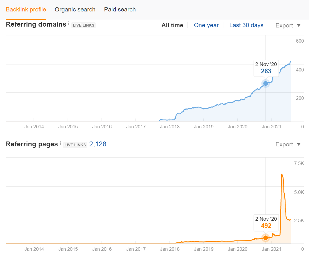 Screenshot of backlink profile ahrefs data on Neil Patels blog post on bringing old blog posts back to life from nov 2020