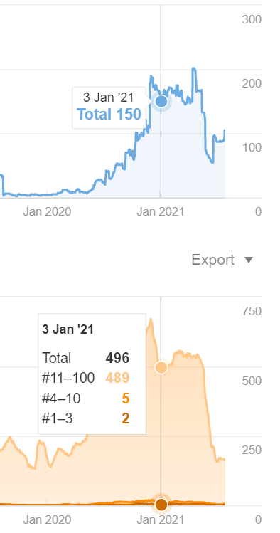 Screenshot of organic search ahrefs data on Neil Patels blog post on bringing old blog posts back to life from jan 2021