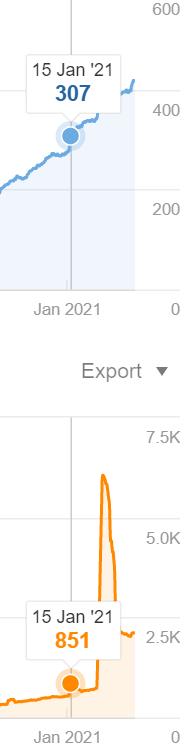 Screenshot of backlink profile ahrefs data on Neil Patels blog post on bringing old blog posts back to life from jan 2021