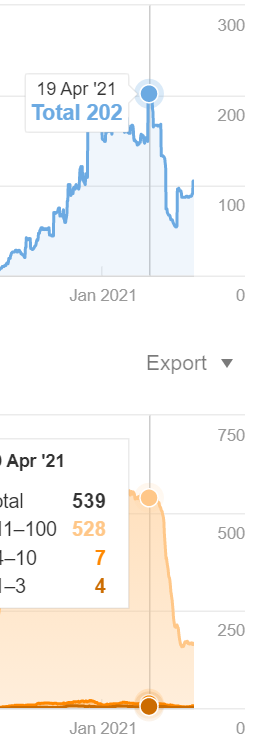 Screenshot of organic search ahrefs data on Neil Patels blog post on bringing old blog posts back to life. from april 2021