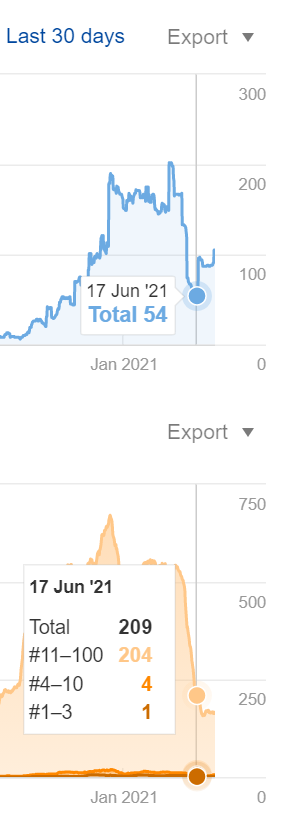 Screenshot of organic search ahrefs data on Neil Patels blog post on bringing old blog posts back to life. from june 2021