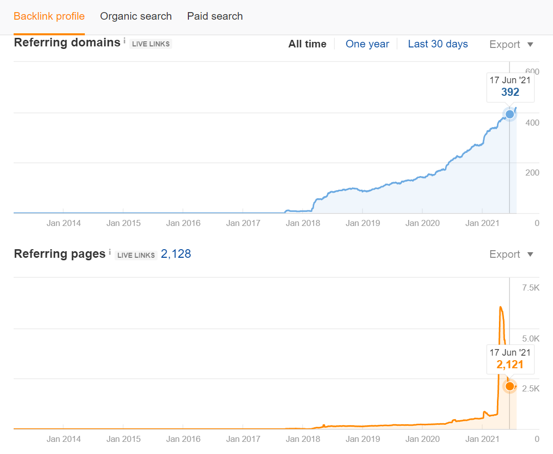 Screenshot of backlink profile ahrefs data on Neil Patels blog post on bringing old blog posts back to life from june 2021